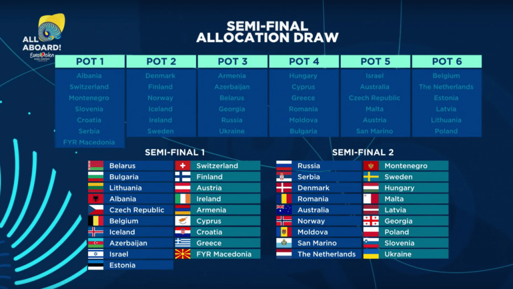 Result of Eurovision Song Contest 2018 Semi Final Allocation Draw